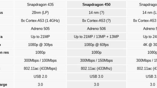 Snapdragon 450