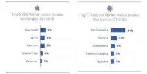 ranking awaryjności smartfonów