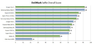 ranking smartfonów
