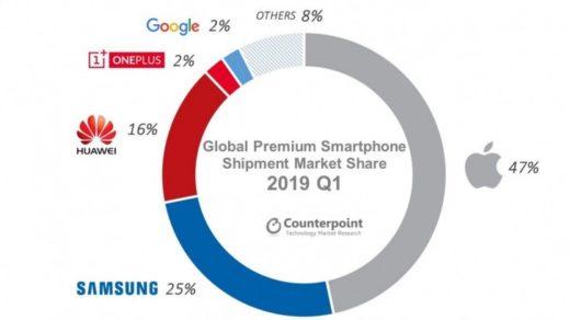 smartfonów